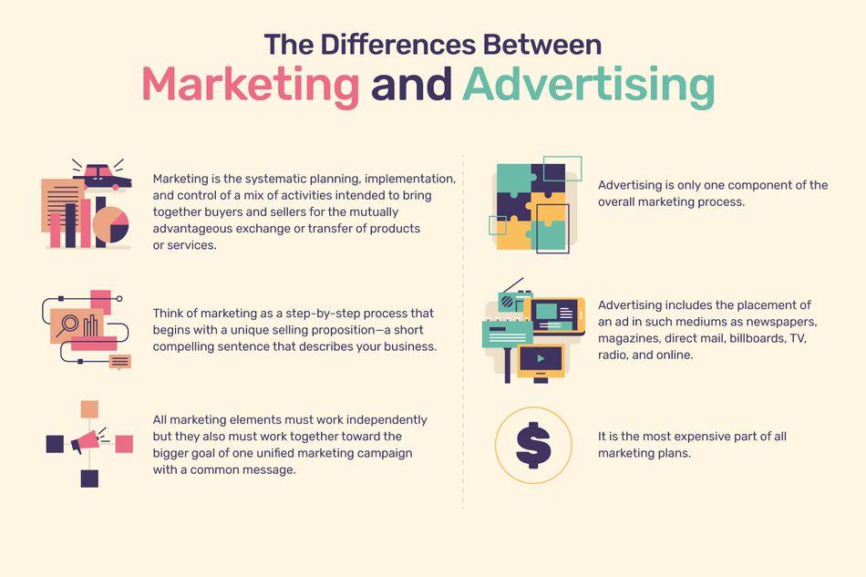 ADS vs Marketing