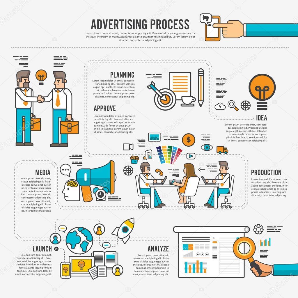 steps involved in the process of advertising